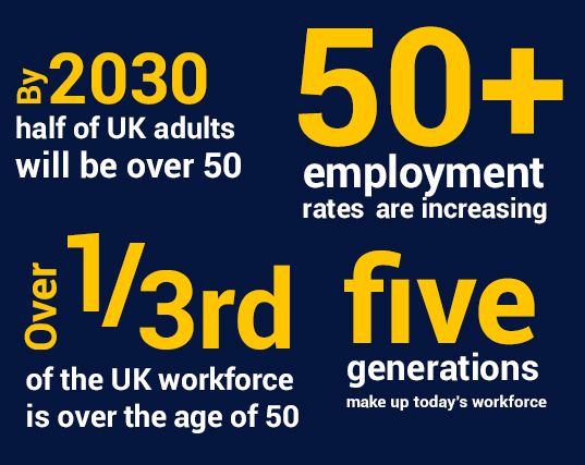 Blue block with stats about ageing workforce